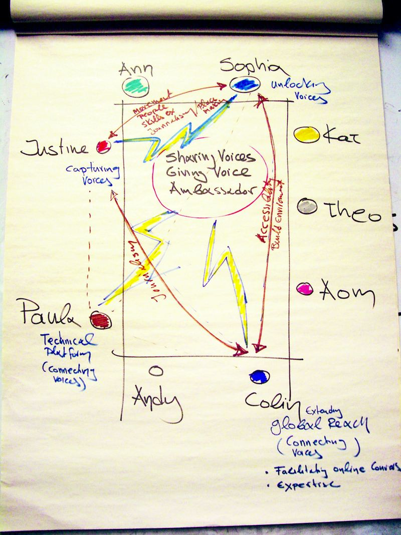 Mapping connections between practices, skills and resources, May 2013